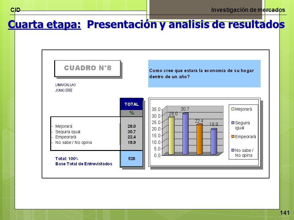 CIDInvestigación de mercados 141 Cuarta etapa: Presentación y analisis de resultados