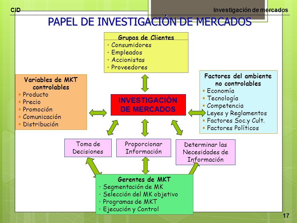 CIDInvestigación de mercados 17 PAPEL DE INVESTIGACIÓN DE MERCADOS INVESTIGACIÓN DE MERCADOS Grupos de Clientes Consumidores Empleados Accionistas Pro