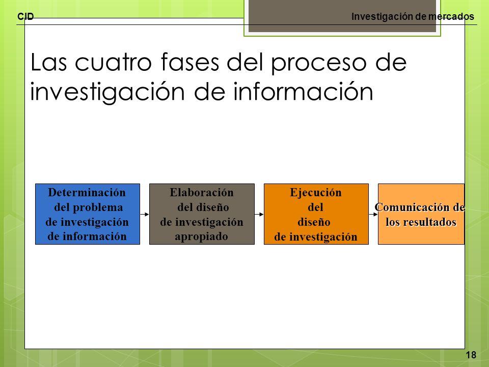 CIDInvestigación de mercados 18 Las cuatro fases del proceso de investigación de información Determinación del problema de investigación de informació