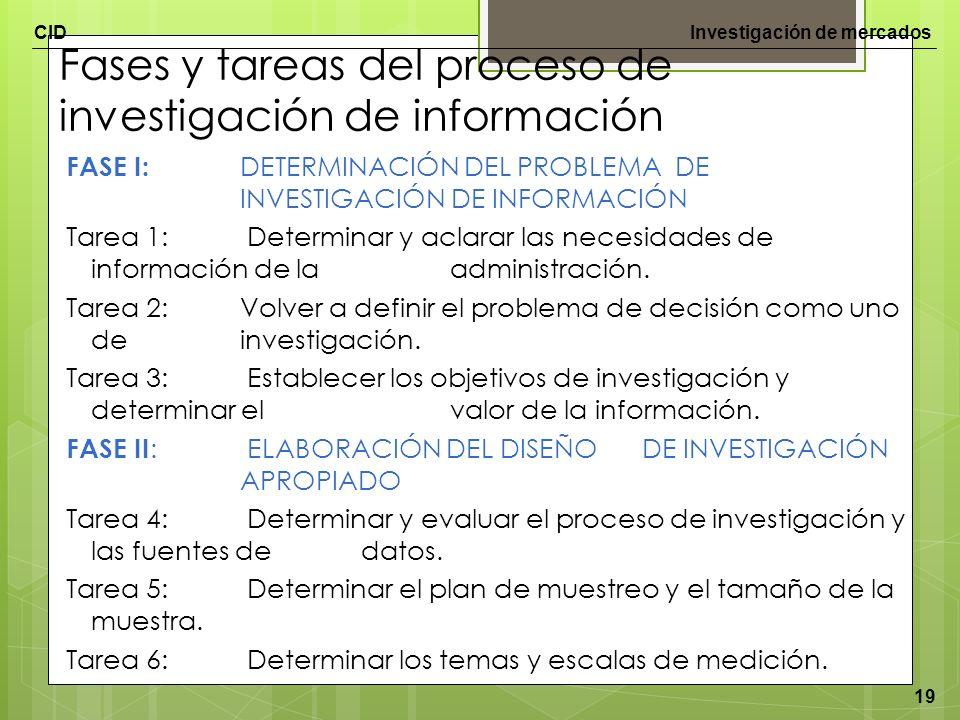 CIDInvestigación de mercados 19 Fases y tareas del proceso de investigación de información FASE I: DETERMINACIÓN DEL PROBLEMA DE INVESTIGACIÓN DE INFO