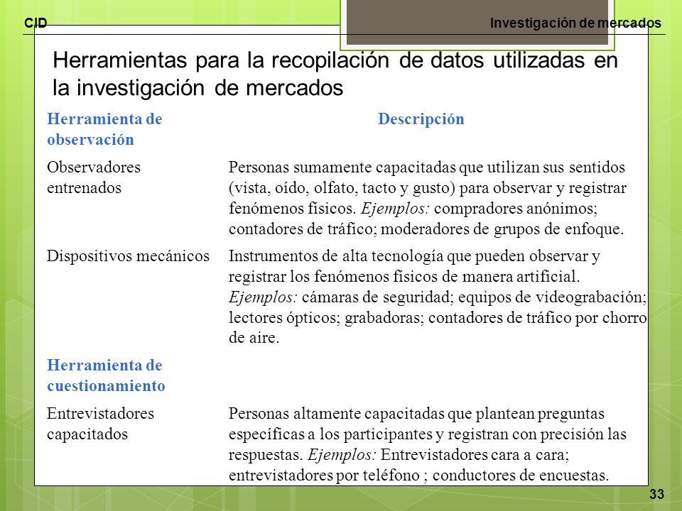 CIDInvestigación de mercados 33 Herramientas para la recopilación de datos utilizadas en la investigación de mercados Herramienta de observación Descr