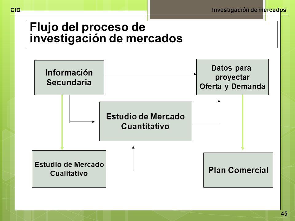 CIDInvestigación de mercados 45 Flujo del proceso de investigación de mercados Información Secundaria Estudio de Mercado Cuantitativo Estudio de Merca