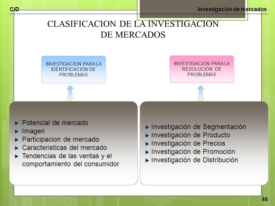 CIDInvestigación de mercados 46 INVESTIGACION PARA LA RESOLUCIÓN DE PROBLEMAS Investigación de Segmentación Investigación de Producto Investigación de