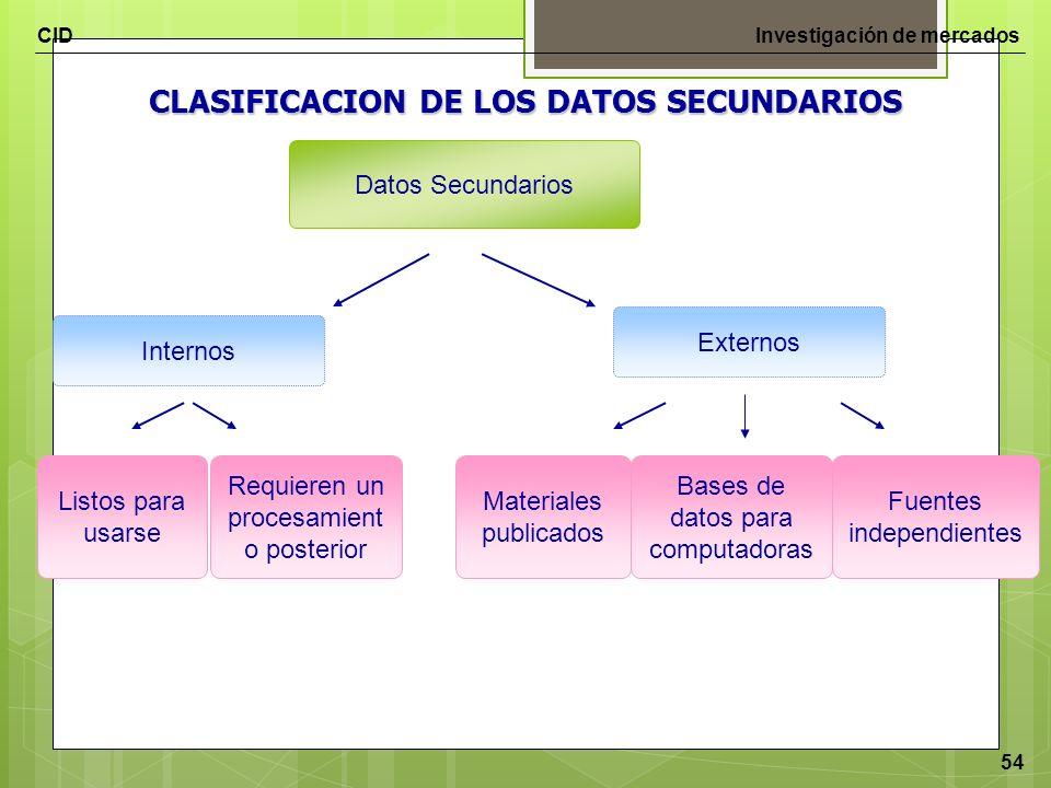 CIDInvestigación de mercados 54 Datos Secundarios Internos Listos para usarse Externos Requieren un procesamient o posterior Materiales publicados Bas