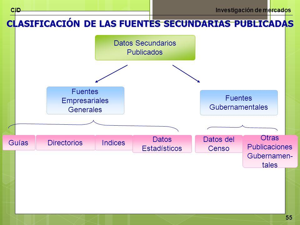 CIDInvestigación de mercados 55 CLASIFICACIÓN DE LAS FUENTES SECUNDARIAS PUBLICADAS Datos Secundarios Publicados Fuentes Empresariales Generales Guías