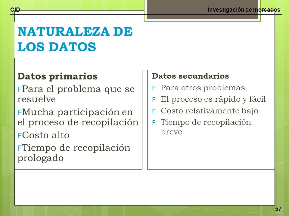 CIDInvestigación de mercados 57 NATURALEZA DE LOS DATOS Datos primarios F Para el problema que se resuelve F Mucha participación en el proceso de reco