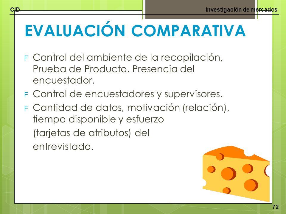 CIDInvestigación de mercados 72 EVALUACIÓN COMPARATIVA F Control del ambiente de la recopilación, Prueba de Producto. Presencia del encuestador. F Con