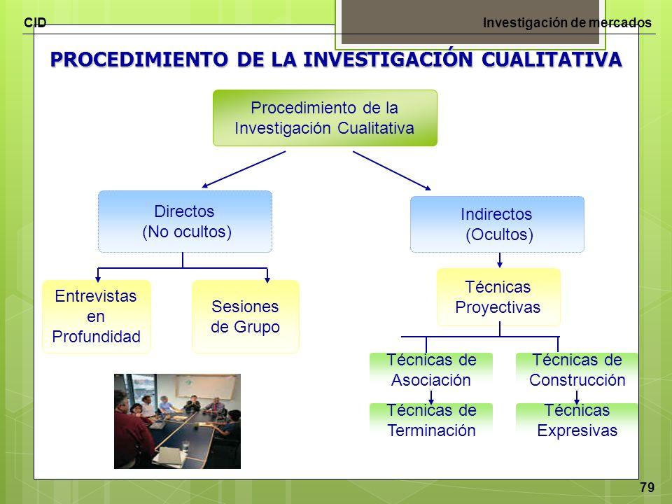 CIDInvestigación de mercados 79 Procedimiento de la Investigación Cualitativa Directos (No ocultos) PROCEDIMIENTO DE LA INVESTIGACIÓN CUALITATIVA Indi