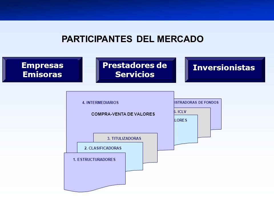 7. ADMINISTRADORAS DE FONDOS 5. BOLSA DE VALORES 1. ESTRUCTURADORES 4. INTERMEDIARIOS 3. TITULIZADORAS 2. CLASIFICADORAS COMPRA-VENTA DE VALORES Prest