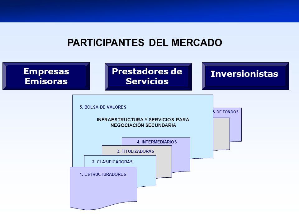 6. ICLV 7. ADMINISTRADORAS DE FONDOS 4. INTERMEDIARIOS 1. ESTRUCTURADORES 3. TITULIZADORAS 2. CLASIFICADORAS INFRAESTRUCTURA Y SERVICIOS PARA NEGOCIAC