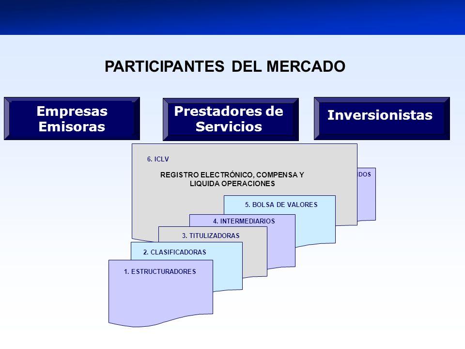 7. ADMINISTRADORAS DE FONDOS 5. BOLSA DE VALORES 1. ESTRUCTURADORES 4. INTERMEDIARIOS 3. TITULIZADORAS 2. CLASIFICADORAS REGISTRO ELECTRÓNICO, COMPENS