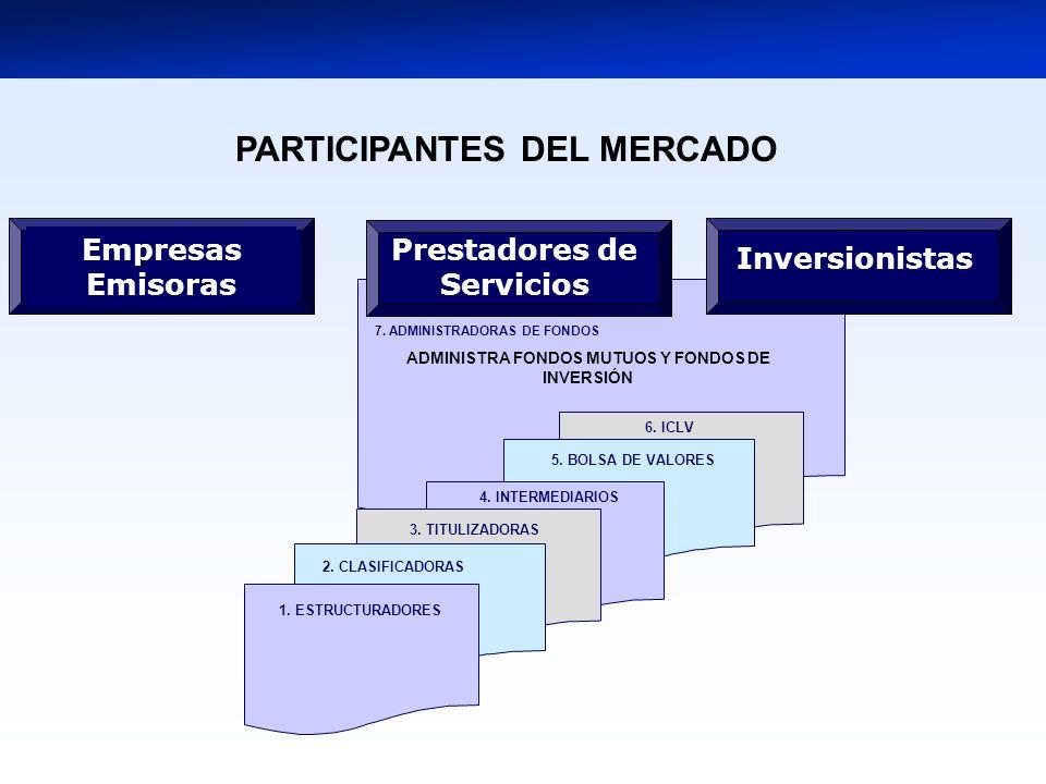 5. BOLSA DE VALORES 1. ESTRUCTURADORES 4. INTERMEDIARIOS 3. TITULIZADORAS 2. CLASIFICADORAS Prestadores de Servicios Inversionistas Empresas Emisoras