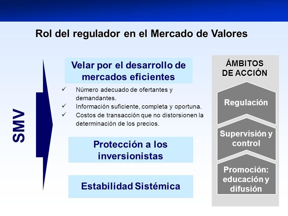 Rol del regulador en el Mercado de Valores SMV ÁMBITOS DE ACCIÓN Estabilidad Sistémica Promoción: educación y difusión Protección a los inversionistas Supervisión y control Número adecuado de ofertantes y demandantes.