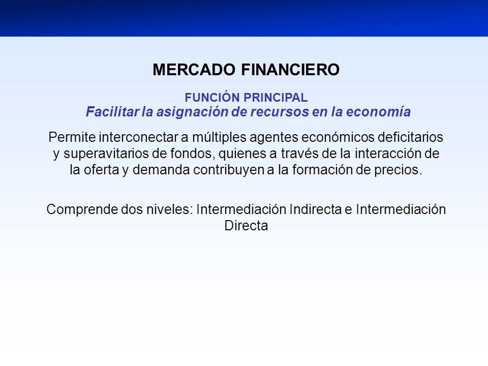 MERCADO FINANCIERO FUNCIÓN PRINCIPAL Facilitar la asignación de recursos en la economía Permite interconectar a múltiples agentes económicos deficitarios y superavitarios de fondos, quienes a través de la interacción de la oferta y demanda contribuyen a la formación de precios.