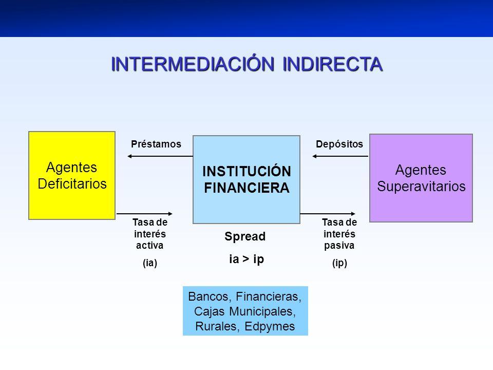 INTERMEDIACIÓN INDIRECTA INSTITUCIÓN FINANCIERA Agentes Deficitarios Agentes Superavitarios Depósitos Tasa de interés pasiva (ip) Tasa de interés acti