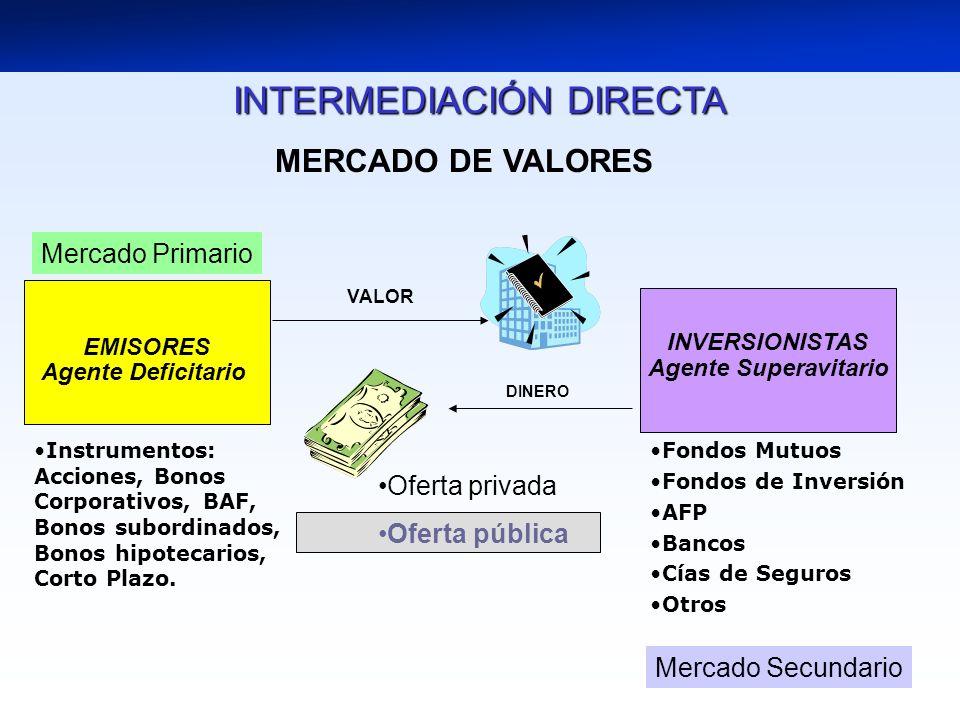 EMISORES Agente Deficitario DINERO VALOR Oferta privada Oferta pública INVERSIONISTAS Agente Superavitario MERCADO DE VALORES INTERMEDIACIÓN DIRECTA Fondos Mutuos Fondos de Inversión AFP Bancos Cías de Seguros Otros Instrumentos: Acciones, Bonos Corporativos, BAF, Bonos subordinados, Bonos hipotecarios, Corto Plazo.