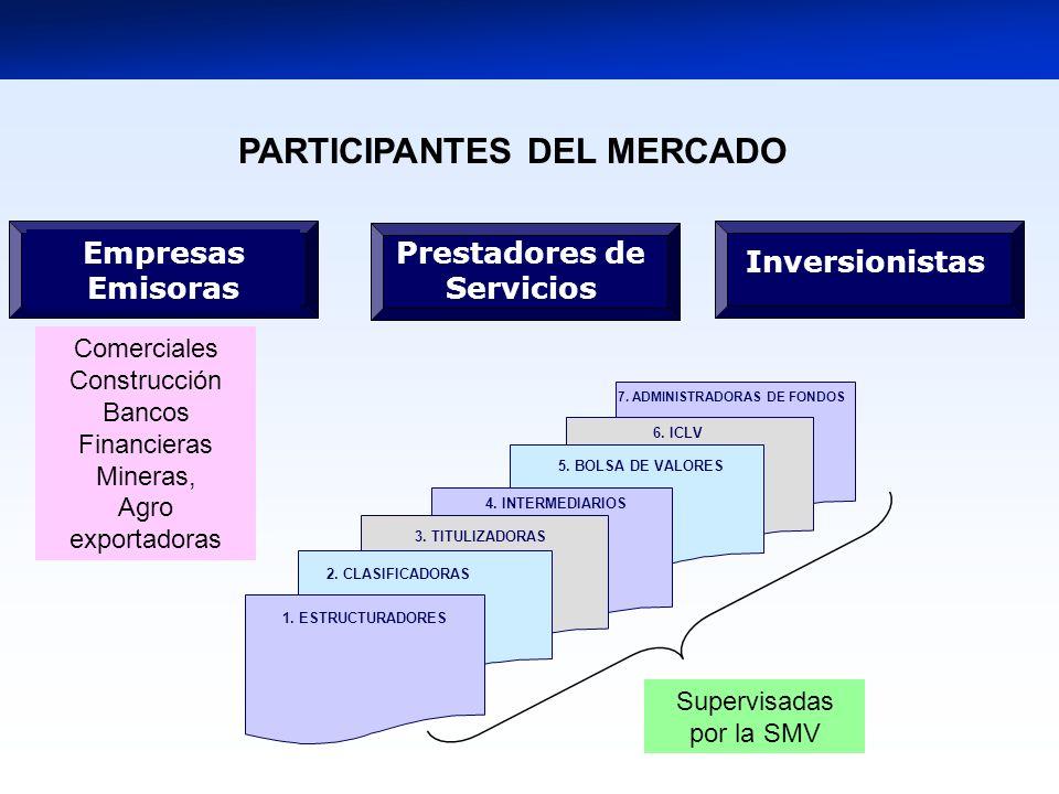 7. ADMINISTRADORAS DE FONDOS 5. BOLSA DE VALORES 1. ESTRUCTURADORES 4. INTERMEDIARIOS 3. TITULIZADORAS 2. CLASIFICADORAS Prestadores de Servicios Inve