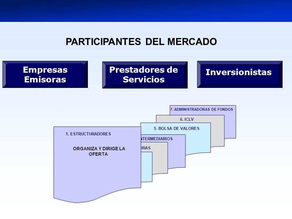 7. ADMINISTRADORAS DE FONDOS 5. BOLSA DE VALORES 4. INTERMEDIARIOS 3. TITULIZADORAS 2. CLASIFICADORAS Prestadores de Servicios Inversionistas Empresas