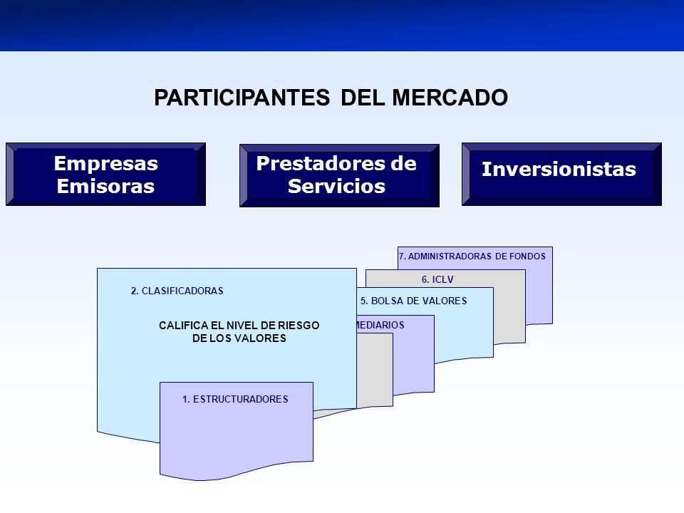 7. ADMINISTRADORAS DE FONDOS 5. BOLSA DE VALORES 4. INTERMEDIARIOS 3. TITULIZADORAS 1. ESTRUCTURADORES 2. CLASIFICADORAS CALIFICA EL NIVEL DE RIESGO D