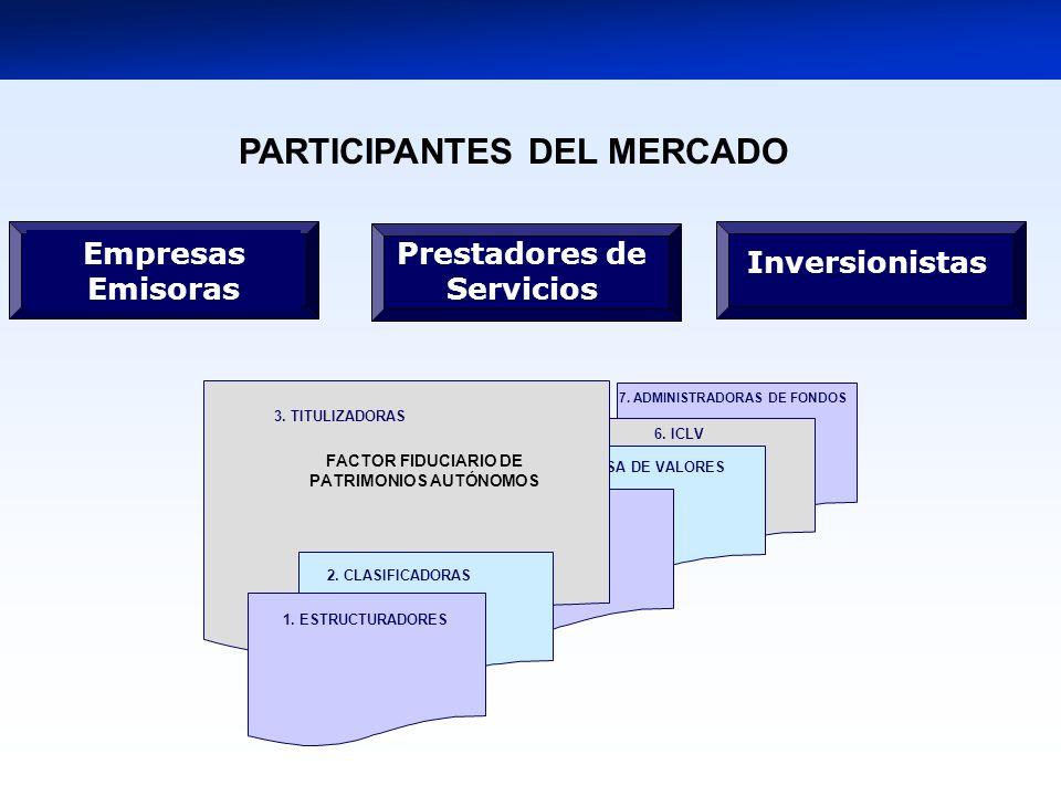 4. INTERMEDIARIOS 7. ADMINISTRADORAS DE FONDOS 5. BOLSA DE VALORES 1. ESTRUCTURADORES 3. TITULIZADORAS 2. CLASIFICADORAS FACTOR FIDUCIARIO DE PATRIMON