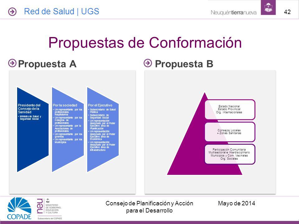 Propuestas de Conformación Propuesta APropuesta B Estado Nacional Estado Provincial Org. Internacionales Consejos Locales + Zonas Sanitarias Participa