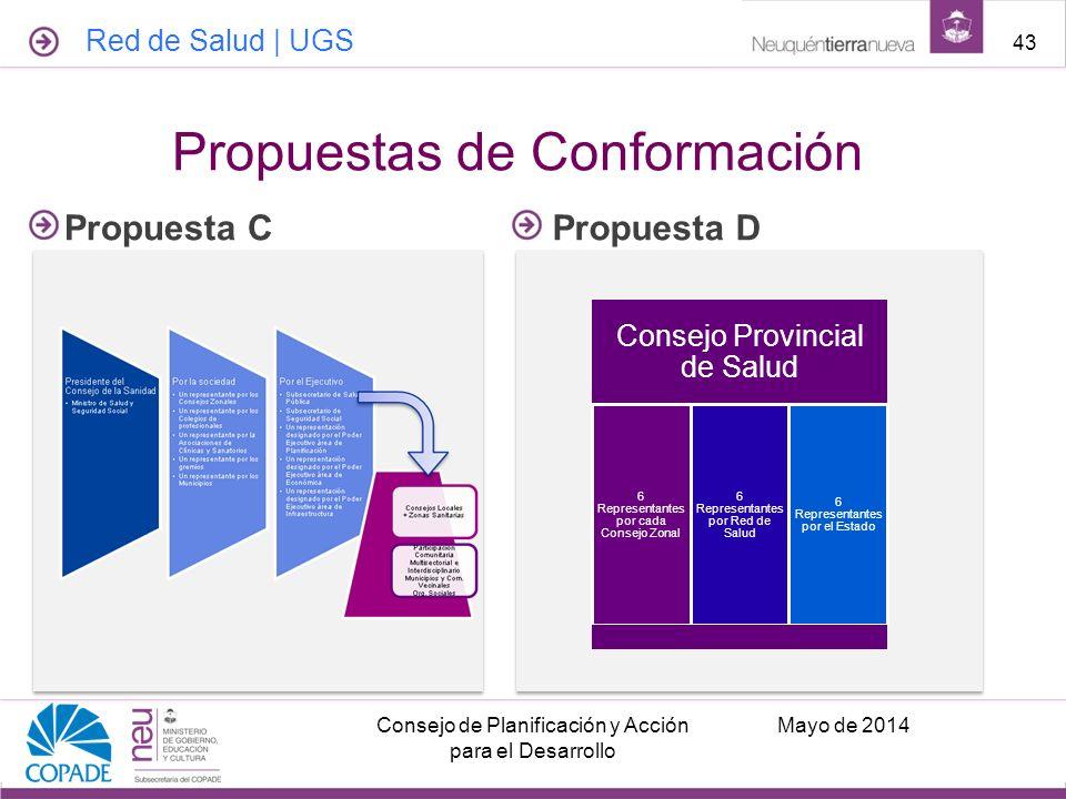 Propuestas de Conformación Propuesta CPropuesta D Consejo Provincial de Salud 6 Representantes por cada Consejo Zonal 6 Representantes por Red de Salu