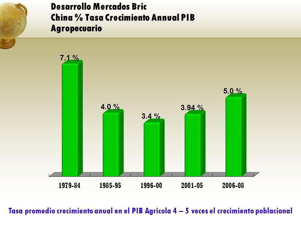 Tasa promedio crecimiento anual en el PIB Agricola 4 – 5 veces el crecimiento poblacional Desarrollo Mercados Bric China % Tasa Crecimiento Annual PIB