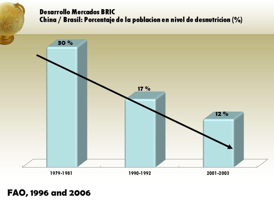 Desarrollo Mercados BRIC China / Brasil: Porcentaje de la poblacion en nivel de desnutricion (%) FAO, 1996 and 2006