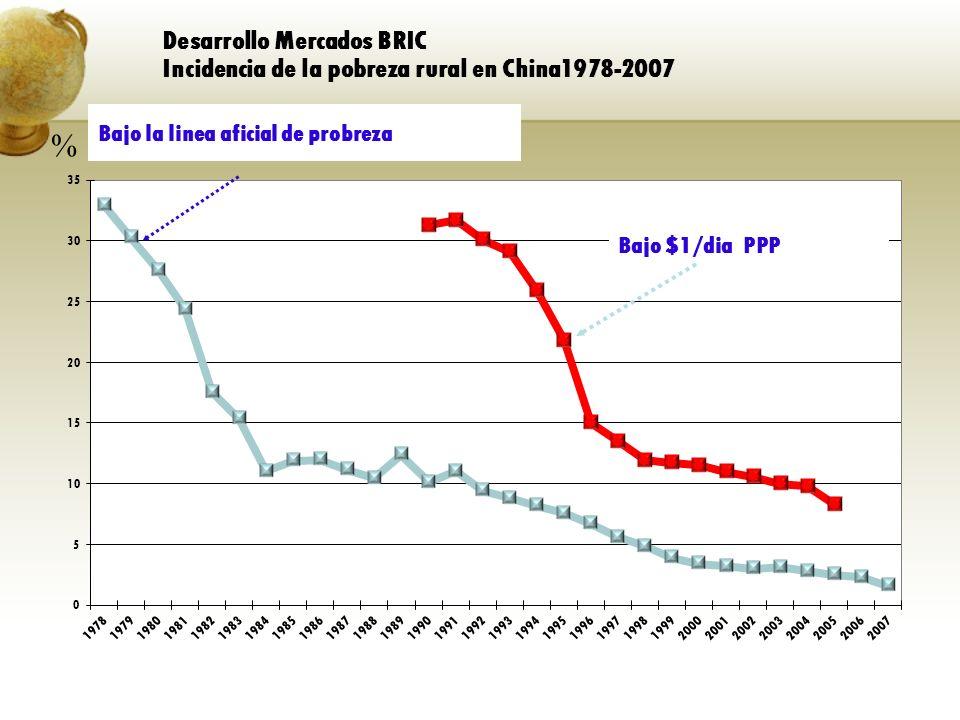 Desarrollo Mercados BRIC Incidencia de la pobreza rural en China1978-2007 Bajo la linea aficial de probreza Bajo $1/dia PPP %