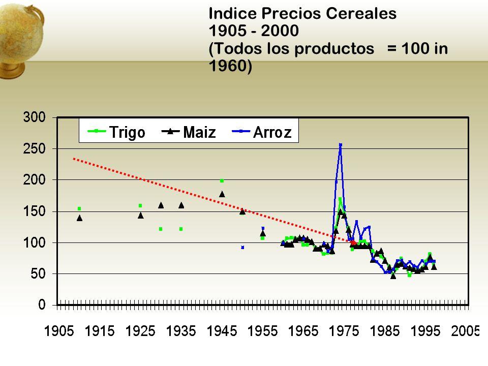 Indice Precios Cereales 1905 - 2000 (Todos los productos = 100 in 1960)