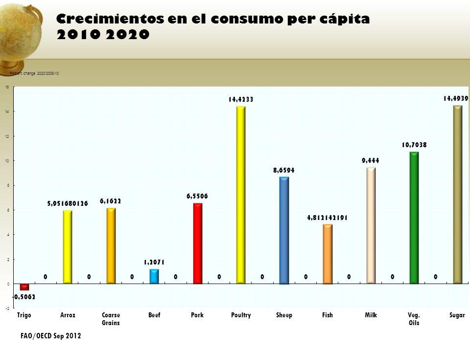 Crecimientos en el consumo per cápita 2010 2020 FAO/OECD Sep 2012