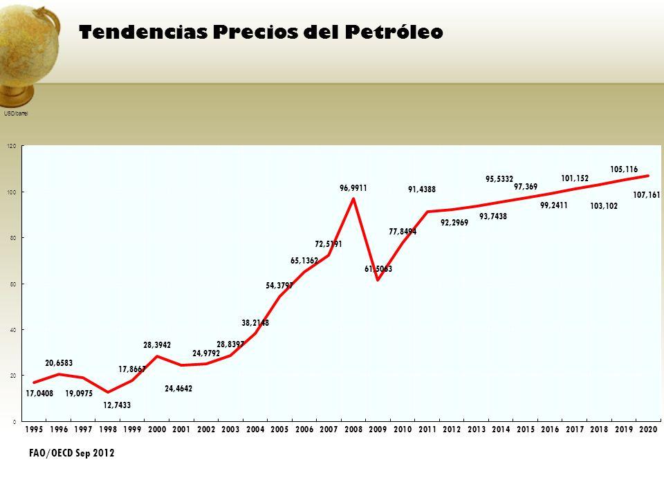 Tendencias Precios del Petróleo FAO/OECD Sep 2012