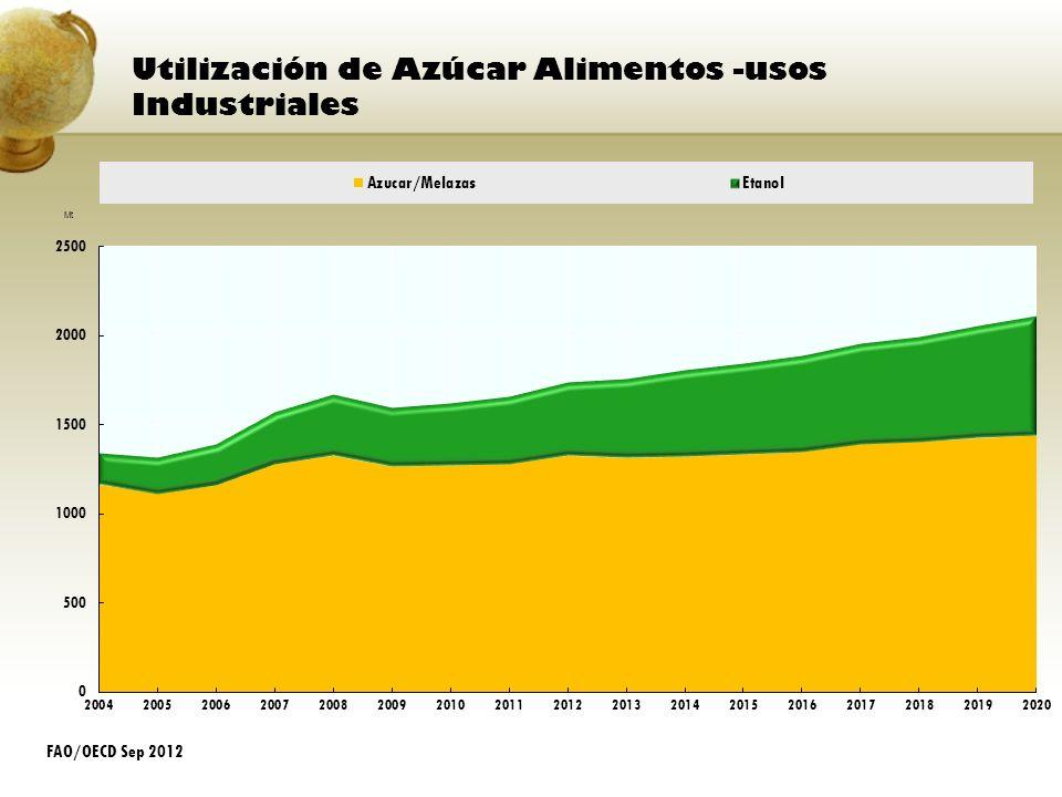 Utilización de Azúcar Alimentos -usos Industriales FAO/OECD Sep 2012