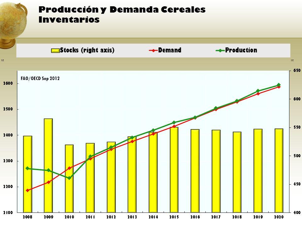 Producción y Demanda Cereales Inventarios FAO/OECD Sep 2012