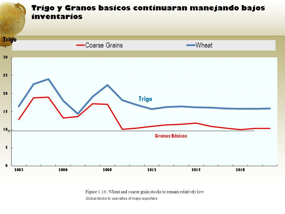 Trigo y Granos basicos continuaran manejando bajos inventarios Figure 1.16. Wheat and coarse grain stocks to remain relatively low Global stocks to us