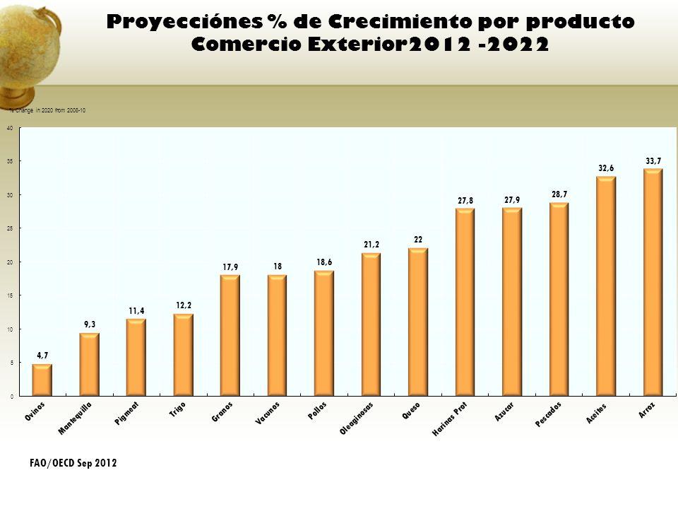 Proyecciónes % de Crecimiento por producto Comercio Exterior2012 -2022 FAO/OECD Sep 2012