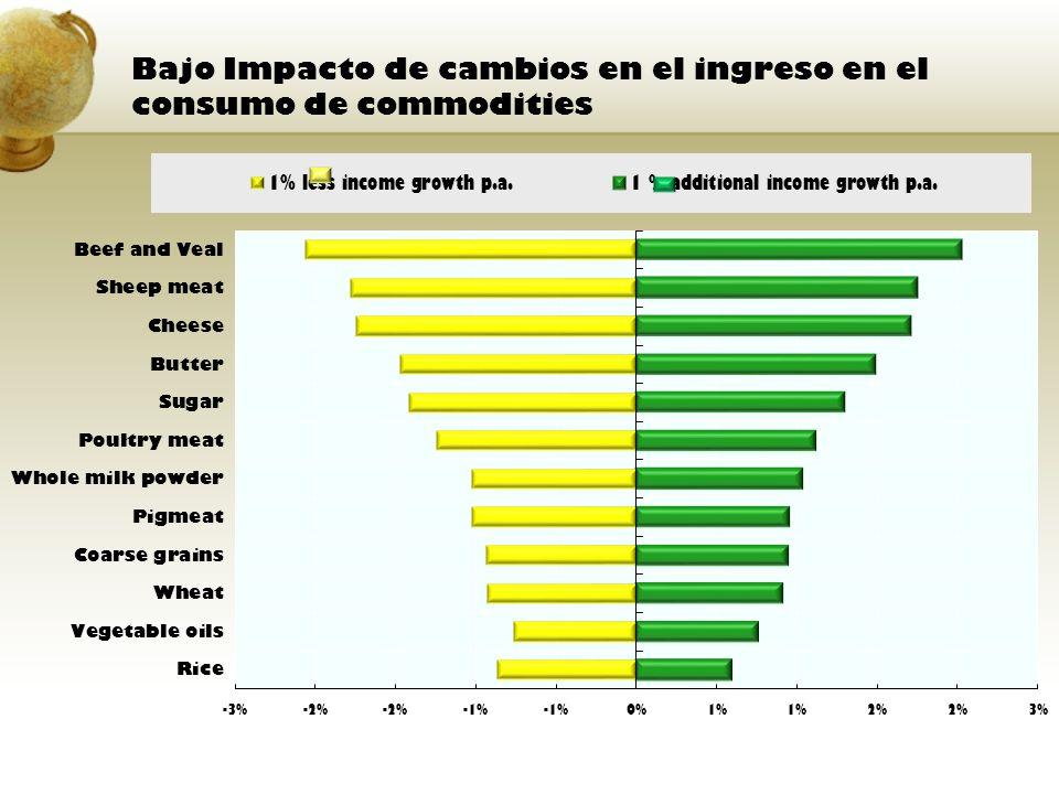 Bajo Impacto de cambios en el ingreso en el consumo de commodities