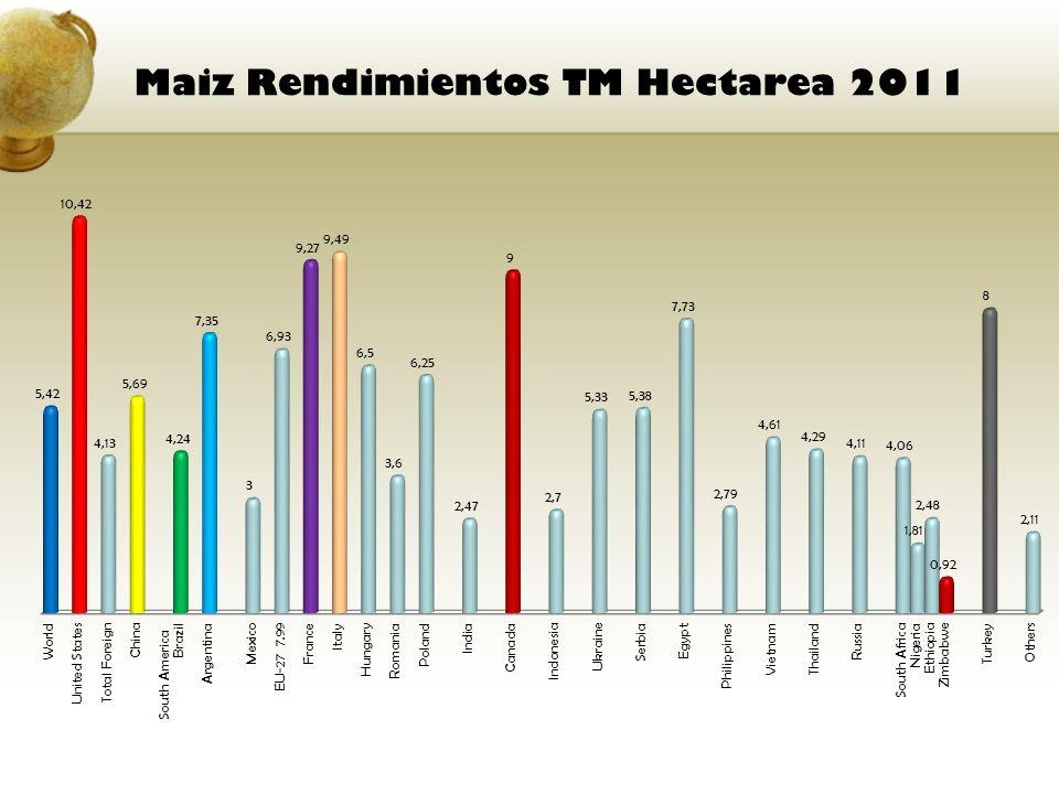 Maiz Rendimientos TM Hectarea 2011
