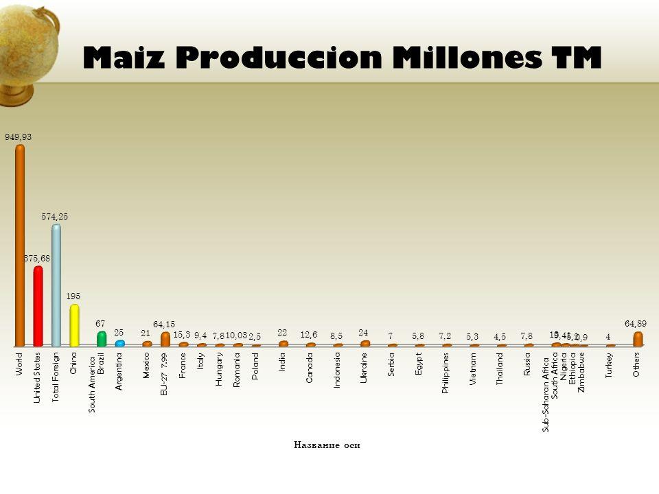 Maiz Produccion Millones TM