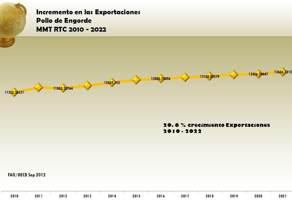 Incremento en las Exportaciones Pollo de Engorde MMT RTC 2010 - 2022 FAO/OECD Sep 2012