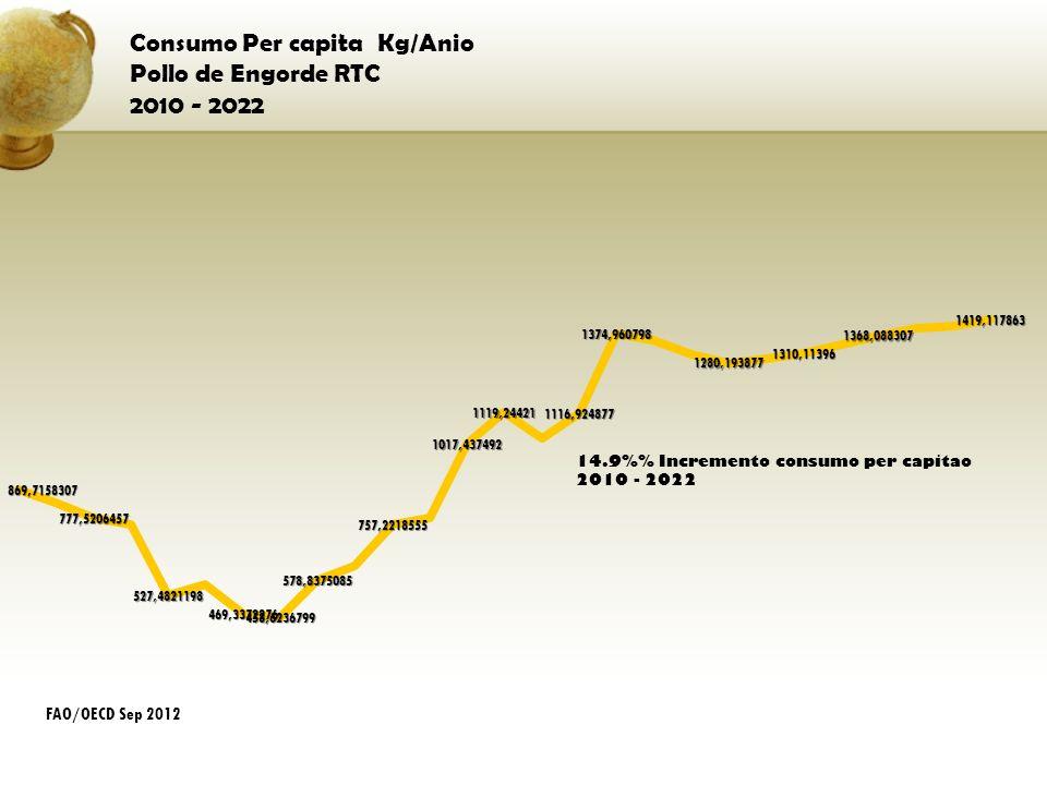Consumo Per capita Kg/Anio Pollo de Engorde RTC 2010 - 2022 FAO/OECD Sep 2012
