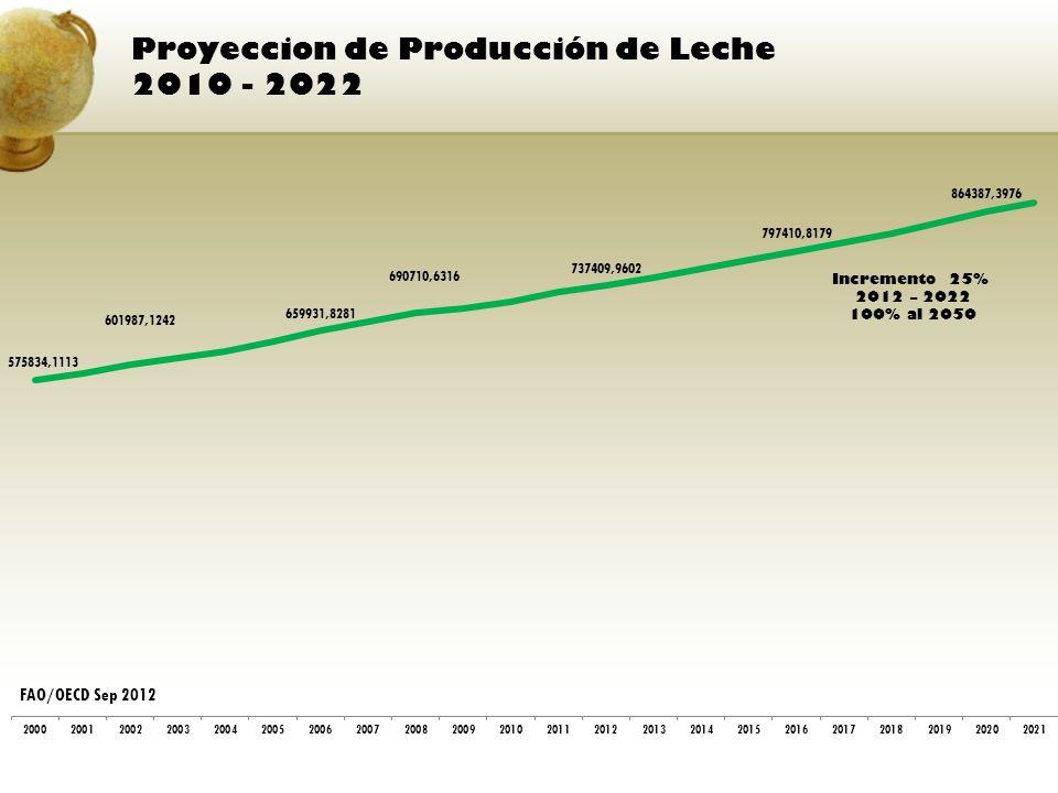 Proyeccion de Producción de Leche 2010 - 2022 Incremento 25% 2012 – 2022 100% al 2050 FAO/OECD Sep 2012