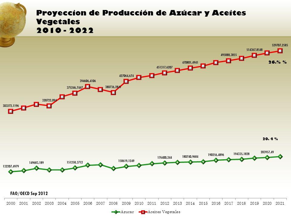 Proyeccion de Producción de Azúcar y Aceites Vegetales 2010 - 2022 FAO/OECD Sep 2012