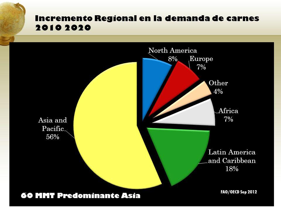 Incremento Regional en la demanda de carnes 2010 2020 60 MMT Predominante Asia FAO/OECD Sep 2012
