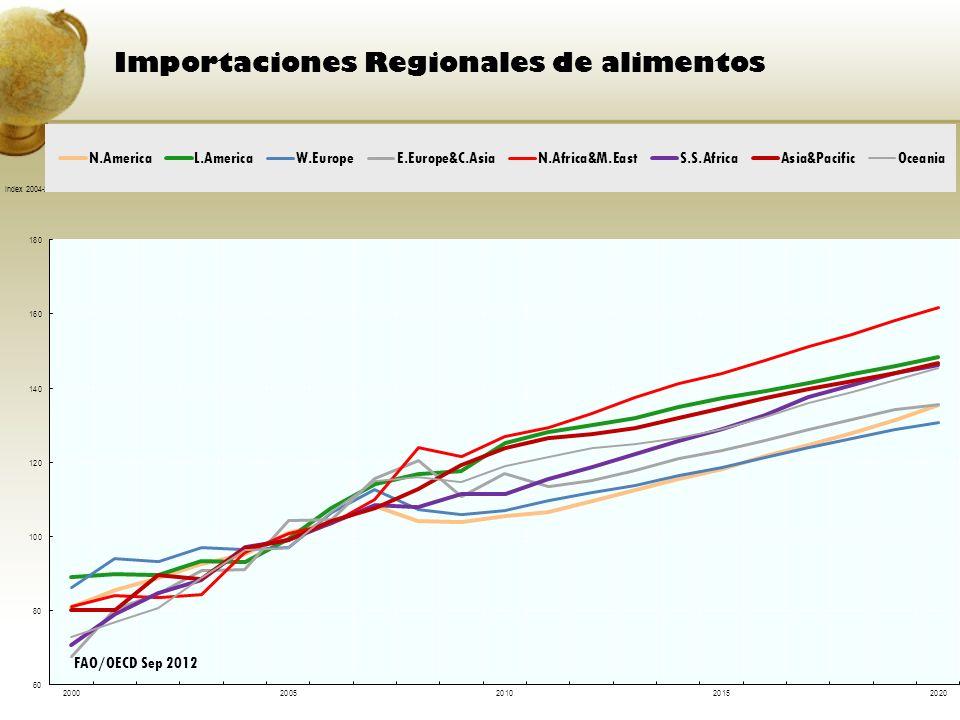 Importaciones Regionales de alimentos FAO/OECD Sep 2012