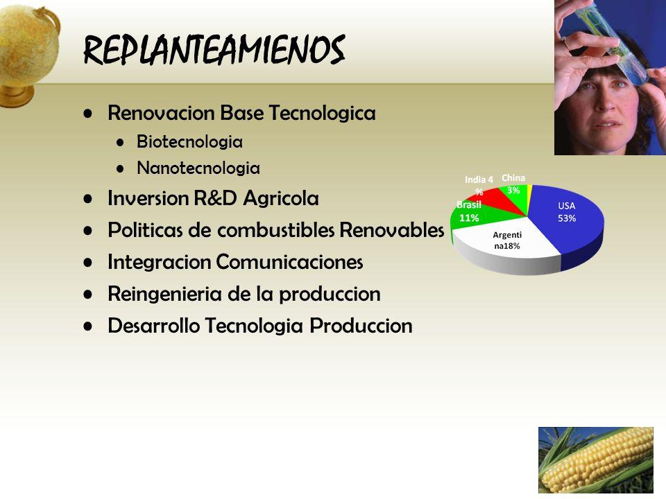 Renovacion Base Tecnologica Biotecnologia Nanotecnologia Inversion R&D Agricola Politicas de combustibles Renovables Integracion Comunicaciones Reinge
