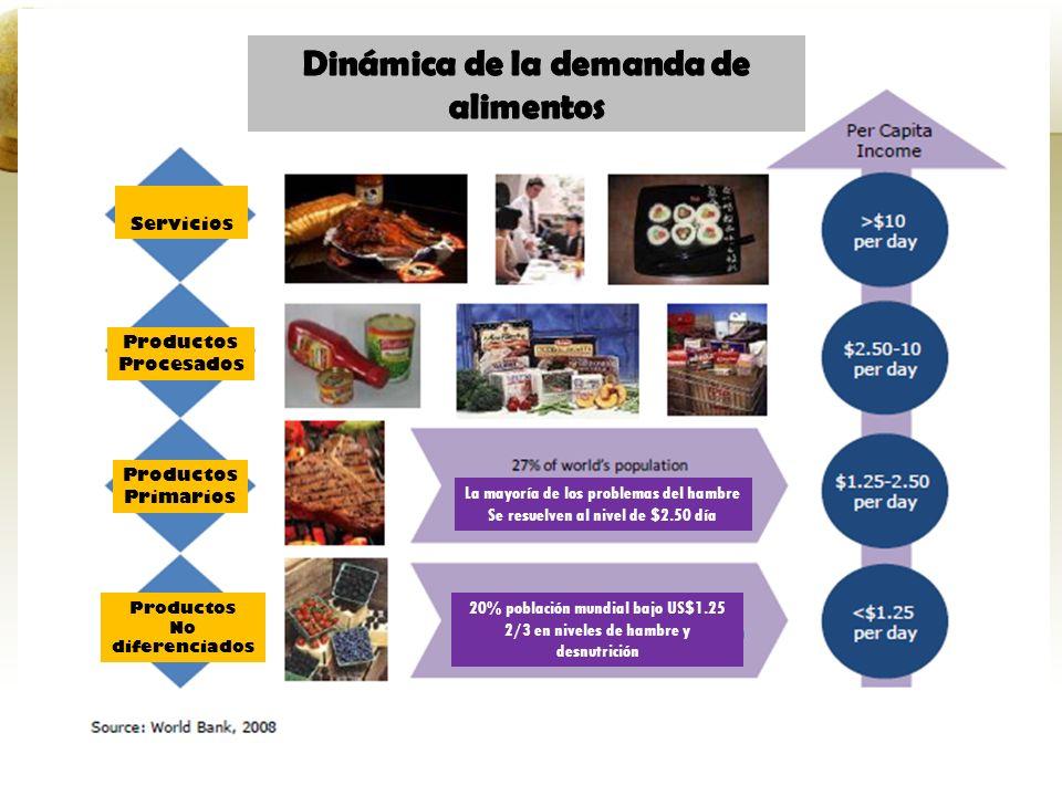 Servicios Productos Procesados Productos Primarios Productos No diferenciados La mayoría de los problemas del hambre Se resuelven al nivel de $2.50 dí