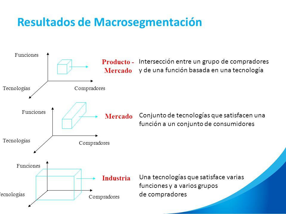 Resultados de Macrosegmentación TecnologíasCompradores Funciones Producto - Mercado Tecnologías Compradores Mercado Funciones Tecnologías Compradores