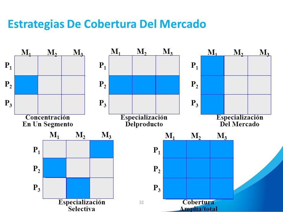32 Estrategias De Cobertura Del Mercado P1P1 P2P2 P3P3 M1M1 M2M2 M3M3 Concentración En Un Segmento Especialización Selectiva Especialización Del Merca