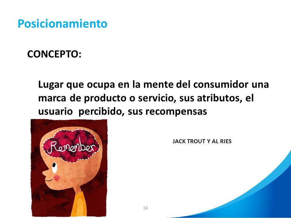 34 Posicionamiento CONCEPTO: Lugar que ocupa en la mente del consumidor una marca de producto o servicio, sus atributos, el usuario percibido, sus rec